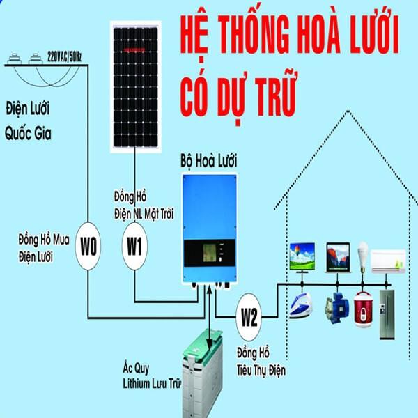 Nguyên lý hoạt động của hệ thống điện năng lượng mặt trời hòa lưới có dự trữ
